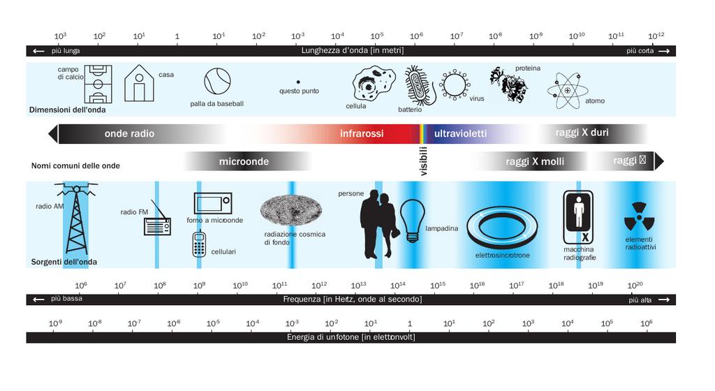Spettro elettromagnetico con lunghezze d'onda in nm.